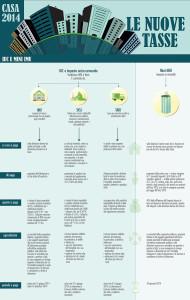 Casa 2014. Le nuove tasse