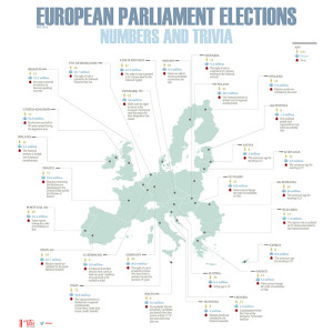 European Parliament Election. Numbers and trivia